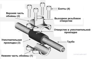 Ремонт труб - фланцевые соединения